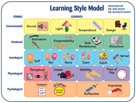Images Of Learning Styles Flashcards by ProProfs