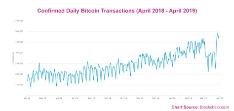 Daily Bitcoin Transactions Have Increased by 57% Since the