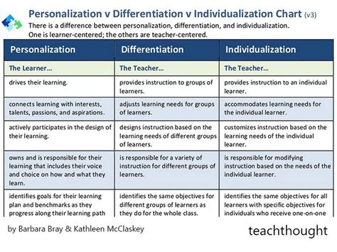 The Difference Between Differentiation And Personalized