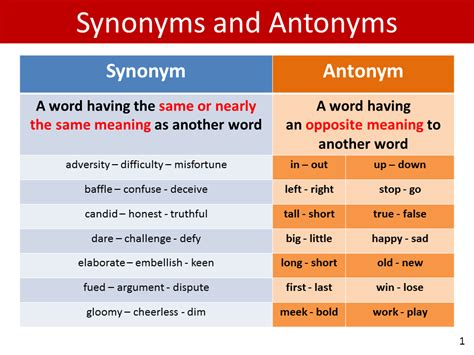 Class 4: Synonyms and Antonyms - English Square