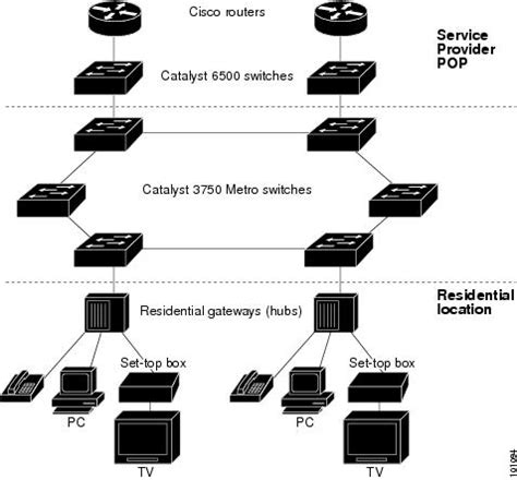 Catalyst 3750 Metro Switch Software Configuration Guide