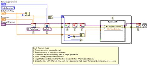 Counter Output: 4 PWM Sequential Waveforms with Dynamic
