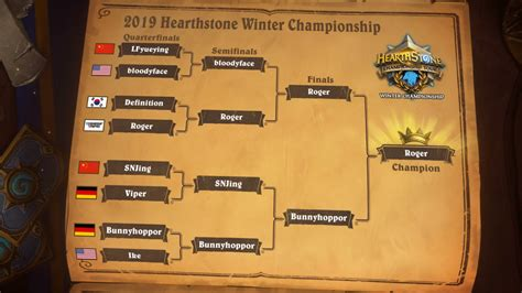 HCT Winter Championship 2019 - All Deck Lists, Stats