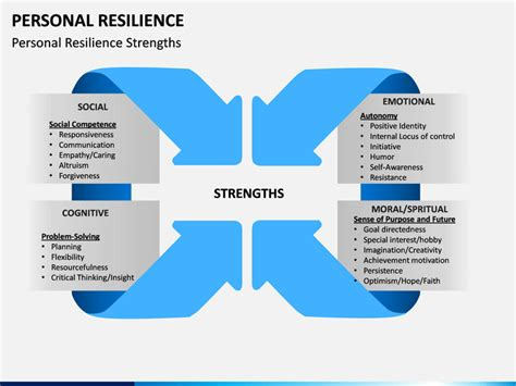 Personal Resilience PowerPoint Template | SketchBubble